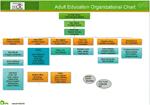 2018 Adult Education Organizational Chart